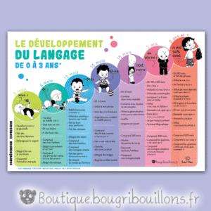 Affiche petite enfance sur développement du langage suivant les âges